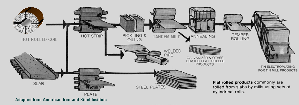 National Steel Corporation: An Introduction   The Grey