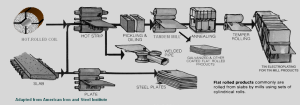 Flat Carbon Steel Production Process Flow (Adapted from the American Iron and Steel Institute)