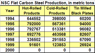 NSC Flat Carbon Steel Production, 1994 -2000