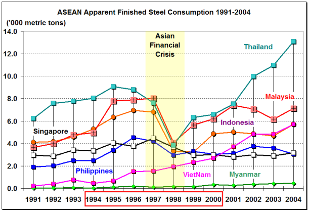 World/ASEAN Apparent Consumption of Finished Steel, 1994-2000