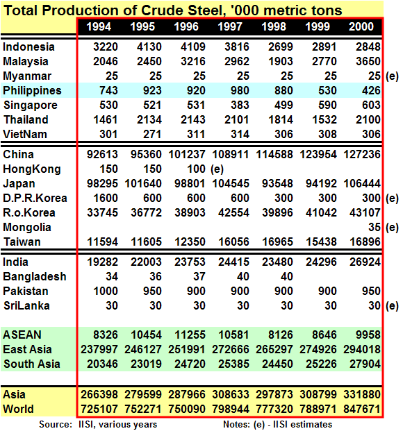 World / ASEAN Total Production of Crude Steel, 1994 - 2000