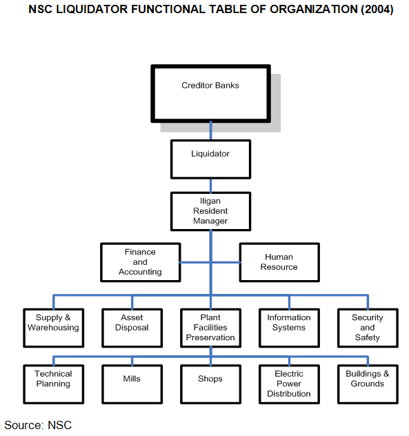 Org table 28 images free organizational chart template company org table appendix bb nsc liquidator functional table of pronofoot35fo Choice Image