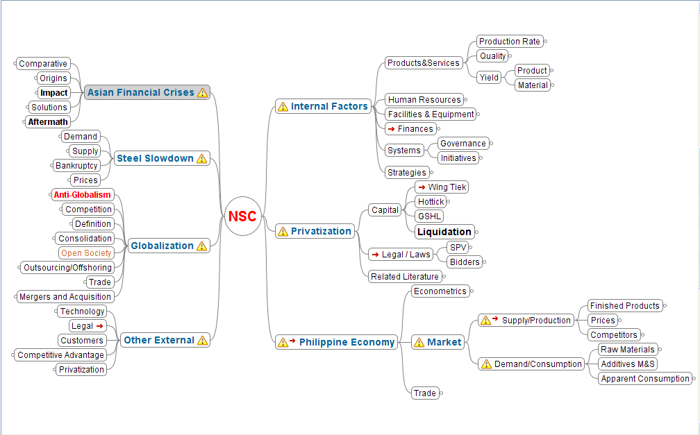 Ee Concept appendix ee freemind concept map for this research the grey