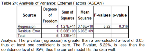 External Factors (ASEAN)