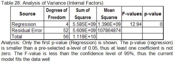 Analysis of Variance (Internal Factors)