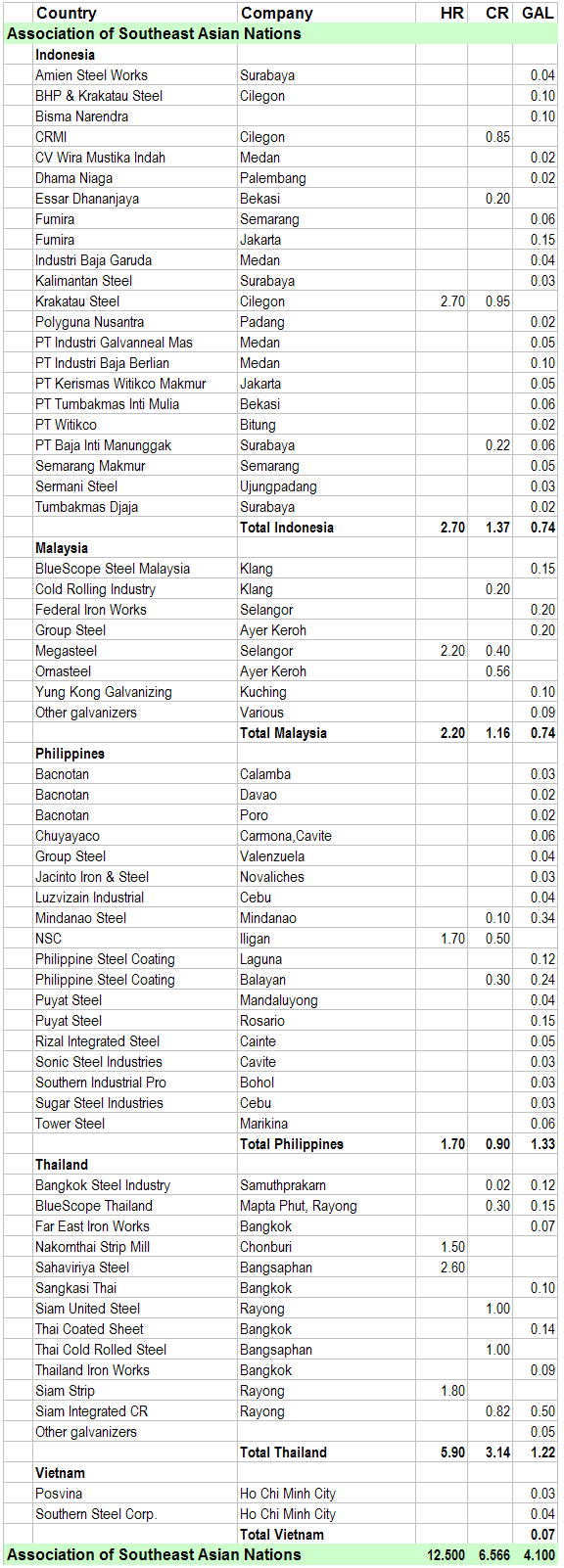 List of ASEAN Steel Companies