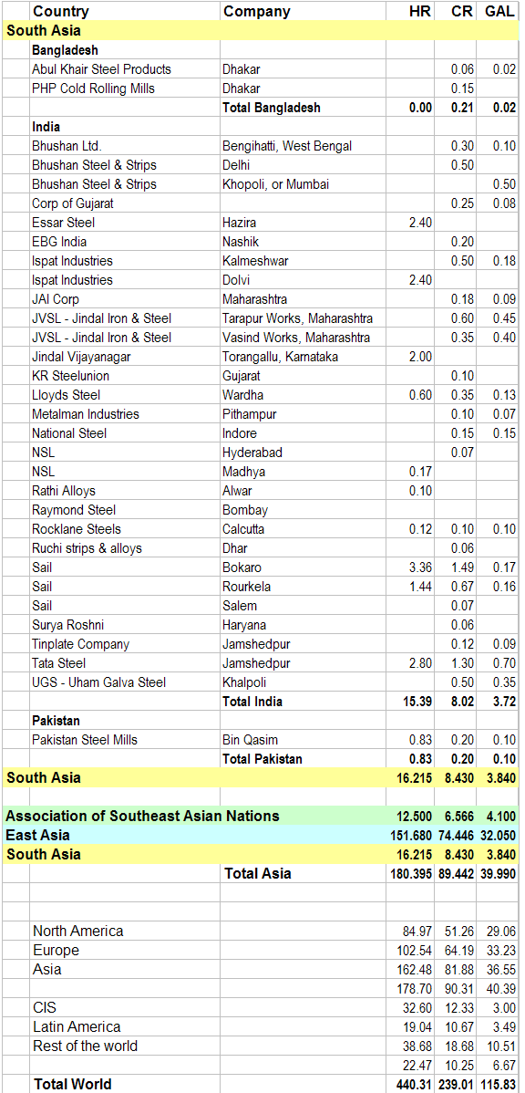 List of South Asian Steel Companies