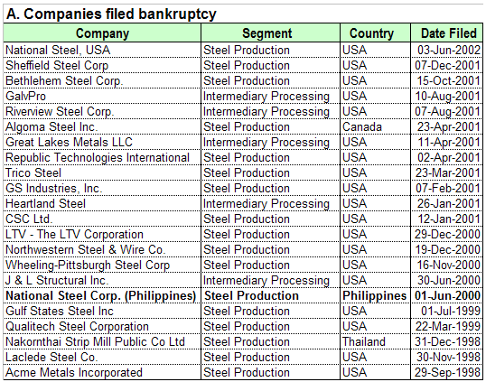 Flat Steel Corporate Bankruptcies (1998-2002)