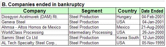 Companies that ended in Bankruptcy