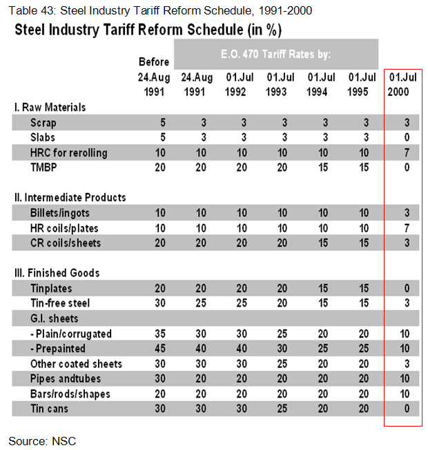 Steel Industry Tariff Reform Schedule, 1991-2000