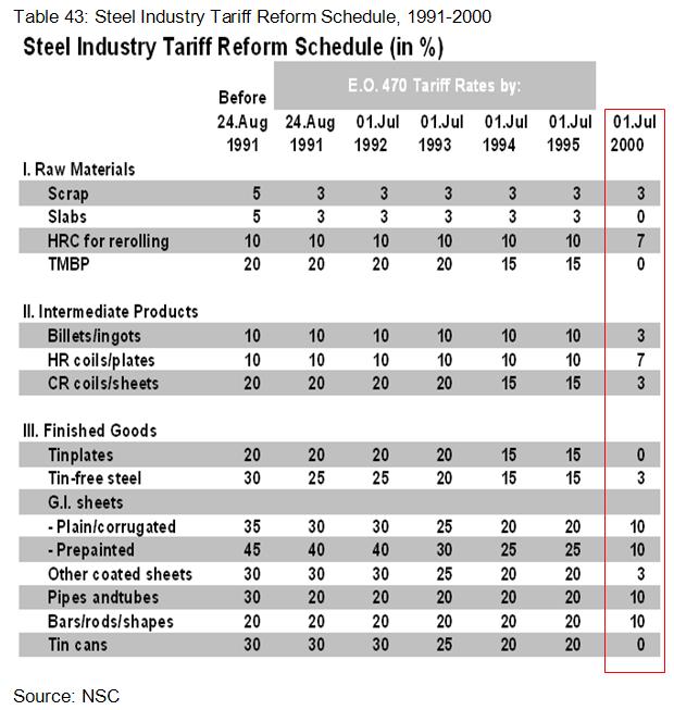 Steel Industry Tariff Reform Schedule, 1991-2000