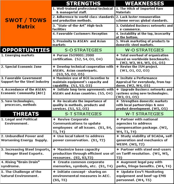 tows matrix airline industry What is an industry matrix this information can help a company determine how to improve its position within the industry one example is a tows matrix -- threats, opportunities, weaknesses and strengths -- a variation of swot analysis.