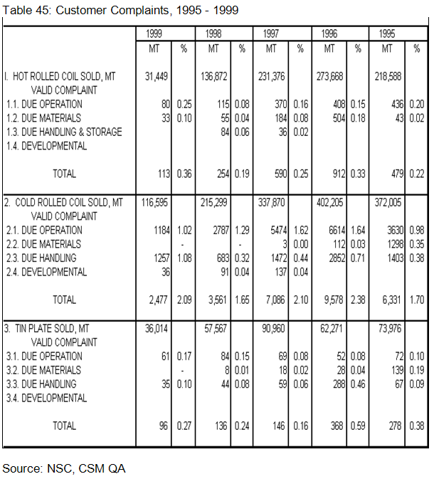 Customer Complaints, 1995 - 1999