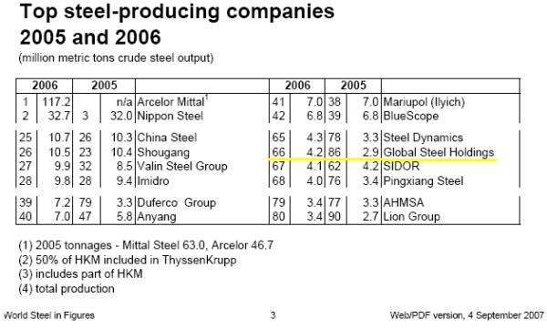 2005 Top Steel Producers, IISI 2007
