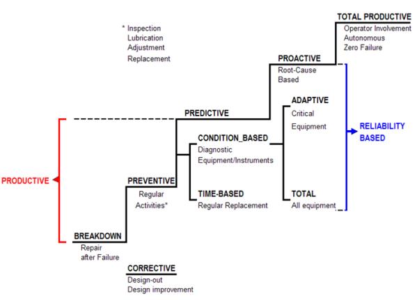 CRM Mainternance Technology