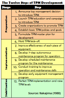 The Twelve Steps of TPM Implementation