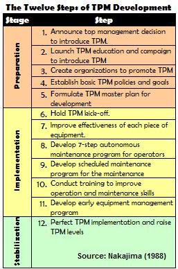 The Twelve Steps of TPM Implementation