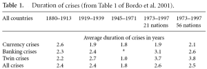 Duration of Crises (Bordo, 2001)