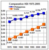 Comparative HDI 1975-2005
