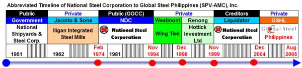 NSC Timeline