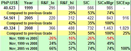 Salary Comparison Chart