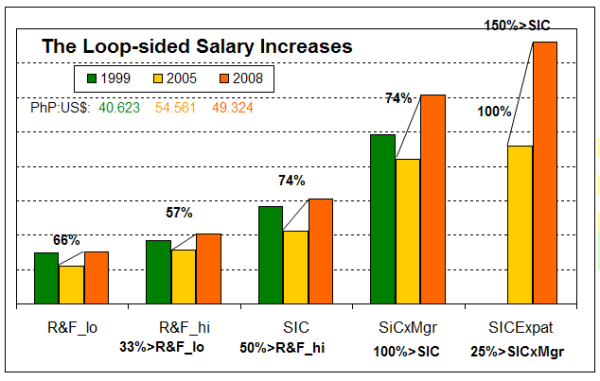 The Loop-Sided Salary Increases?