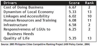 Iligan City 2005 PPCRP Scores