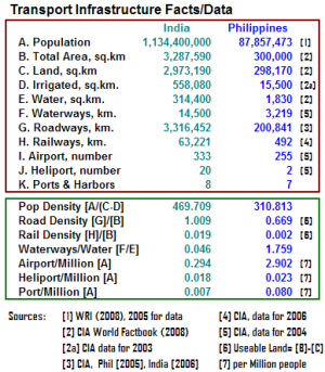 India, Philippine Transportation Fact File