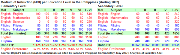 Medium of Instruction (MOI) per Education Level in the Philippines (starting 2002)