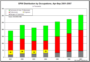 OFW Distribution, 2001-2007