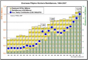 OFW Remittances, 1984-2007