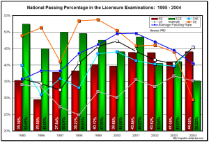 National Passing Percentage in Engineering Licensure Examinations, 1995-2004