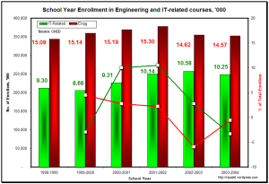 SY Enrollment in Engineering and IT-related Courses, 1998-2004