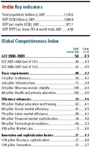 India Competitive Index