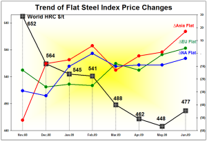 Trend of Flat Index Price Change