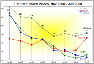 Flat Index Prices