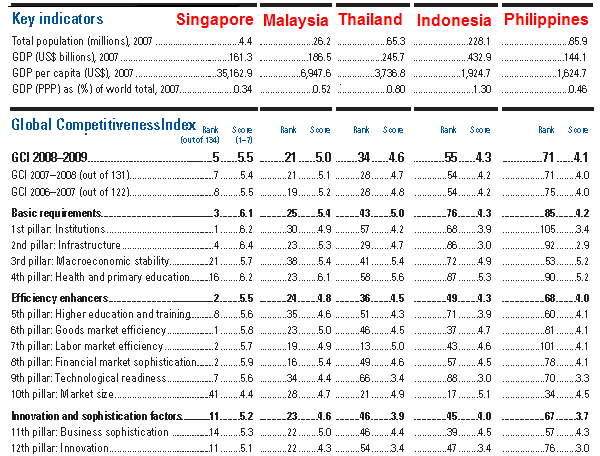 The ASEAN5 Competitiveness Index 2008-2009