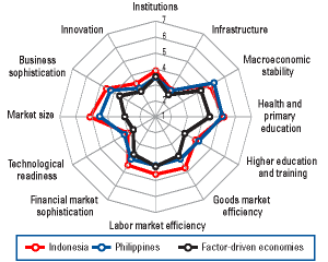Asia Competitiveness Index, Indonesia and Philippines