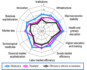 Asia Competitiveness Index, Malaysia and Thailand