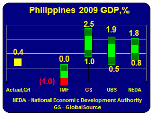 Philippines' GDP 2009