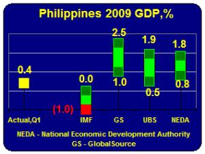 Philippines' GDP 2009