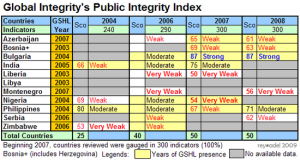 Global Integrity Index, 2004-2008