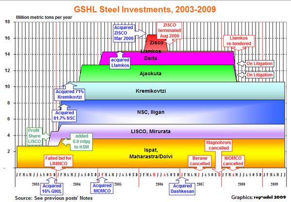 GSHL Steel Investments, 2003-2009