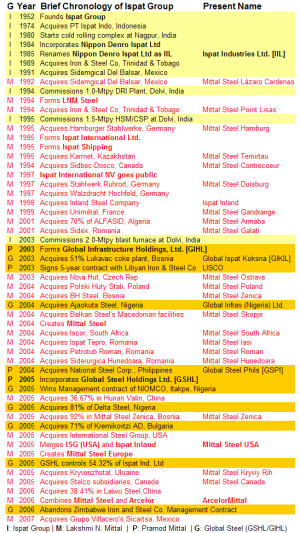 Brief Chronology of Ispat Group