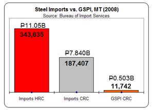 Philippine Steel Imports 2008