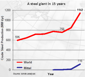 Steel Giant in 15 Years