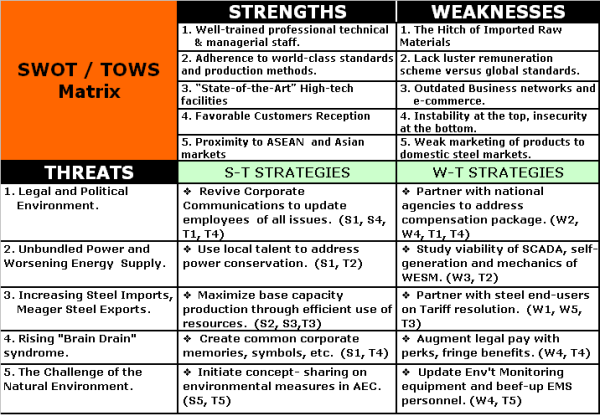 SWOT Threats and Weaknesses