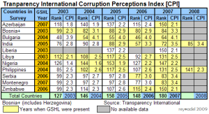 Transparency Internation Corruption Perception Index 2003-2008