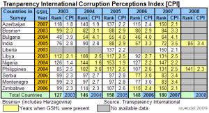 Transparency Internation Corruption Perception Index 2003-2008