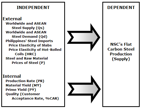 Theoretical Model of Independent Variables affecting NSC Flat Carbon Steel Production